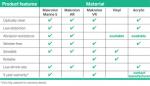 Makrolon/Tuffak Marine Product guide